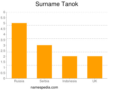 Surname Tanok