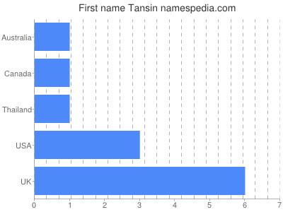 Given name Tansin