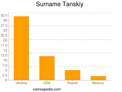Surname Tanskiy
