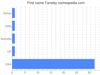 Given name Tansley