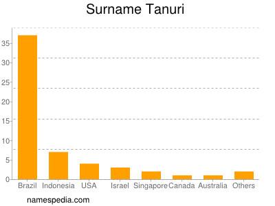 Surname Tanuri