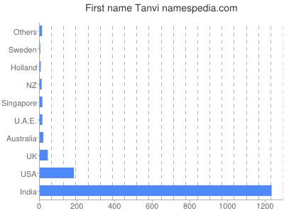 Given name Tanvi
