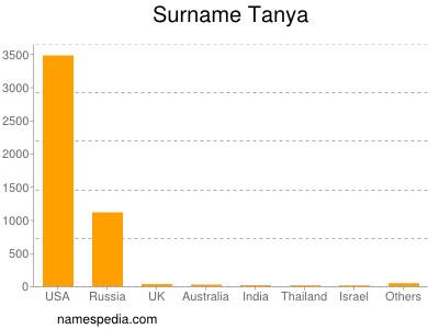 Surname Tanya
