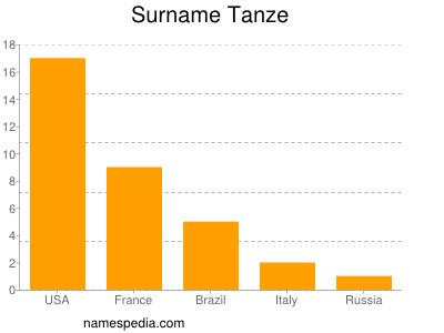 Surname Tanze