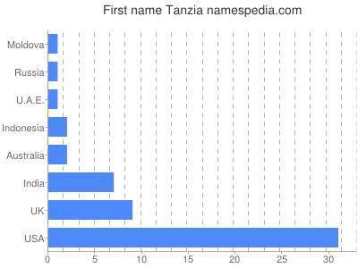 Given name Tanzia