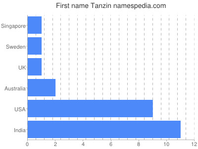 Given name Tanzin