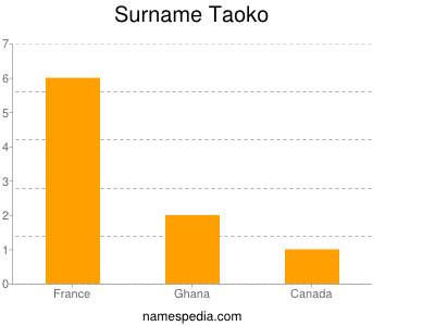 Surname Taoko