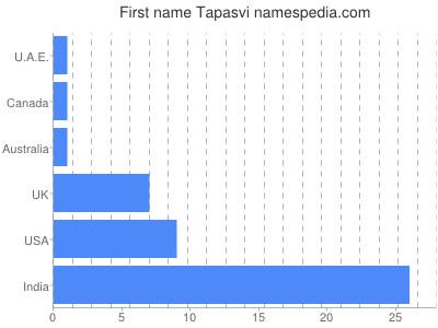 Given name Tapasvi