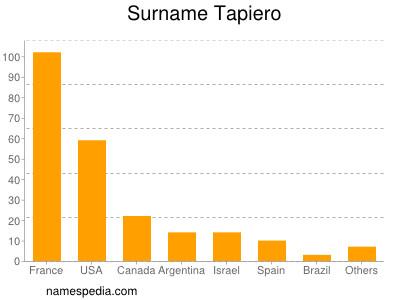 Surname Tapiero