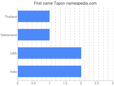 Given name Tapon