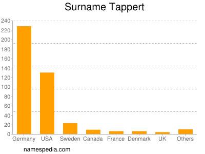 Surname Tappert