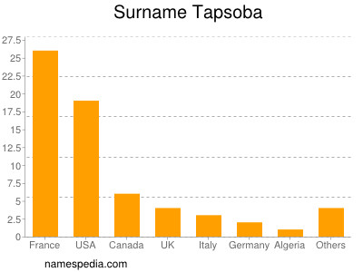 Surname Tapsoba