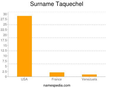 Surname Taquechel