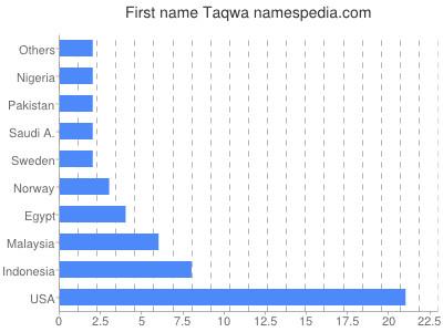 Given name Taqwa