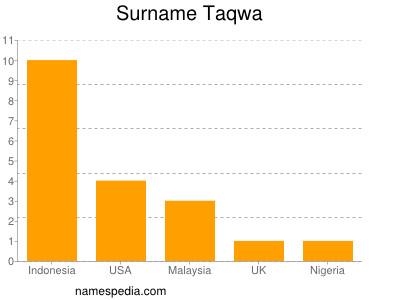 Surname Taqwa