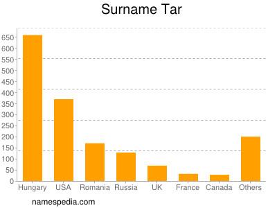 Surname Tar