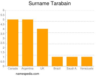 Surname Tarabain