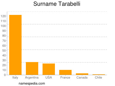 Surname Tarabelli