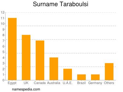 Surname Taraboulsi