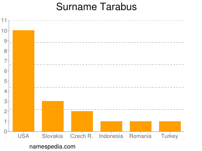 Surname Tarabus