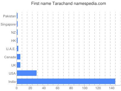 Given name Tarachand
