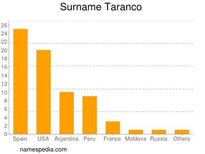 Surname Taranco