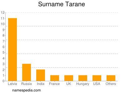 Surname Tarane