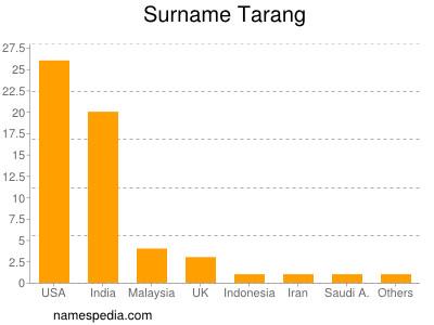 Surname Tarang