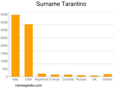 Surname Tarantino