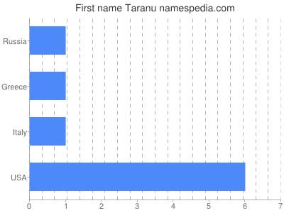 Given name Taranu