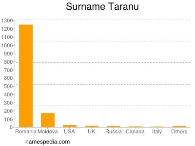 Surname Taranu