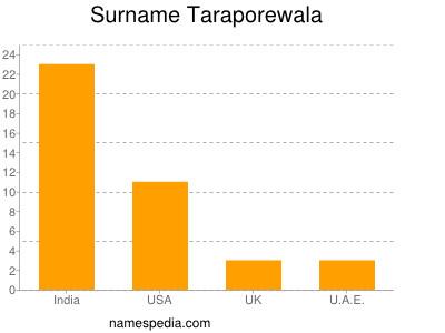 Surname Taraporewala
