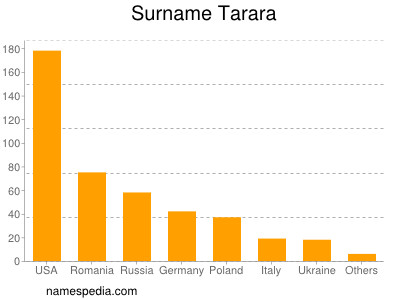 Surname Tarara