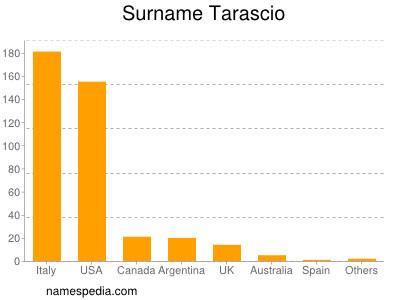 Surname Tarascio