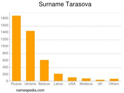 Surname Tarasova