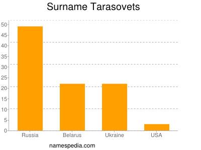 Surname Tarasovets
