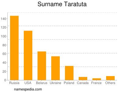 Surname Taratuta