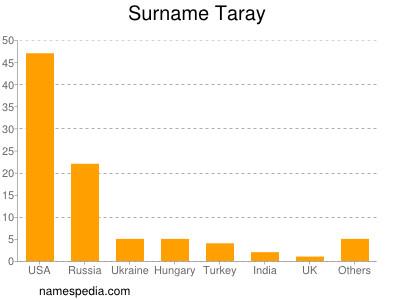 Surname Taray