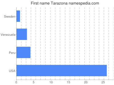 Given name Tarazona