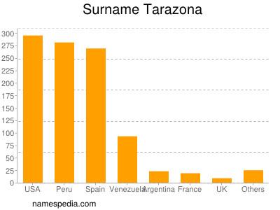 Surname Tarazona