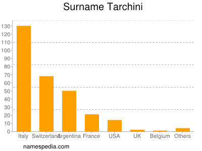 Surname Tarchini