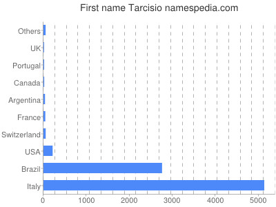 Given name Tarcisio