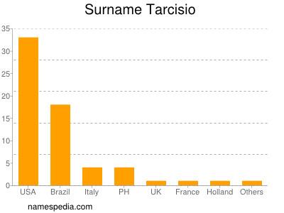 Surname Tarcisio