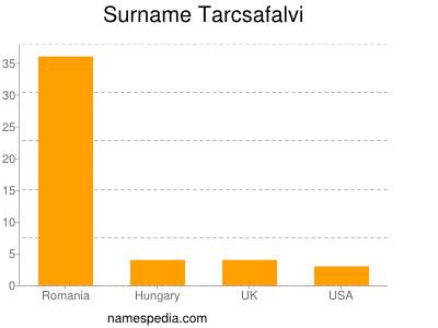 Surname Tarcsafalvi