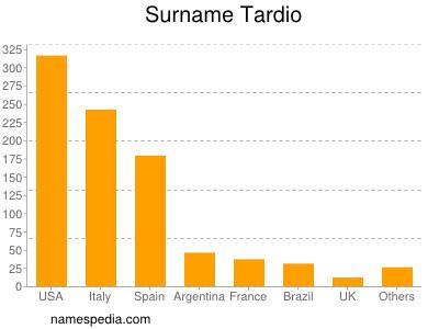 Surname Tardio