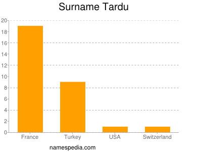 Surname Tardu