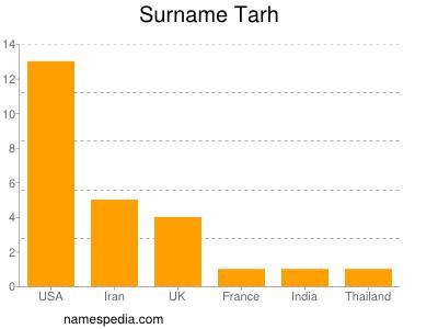 Surname Tarh