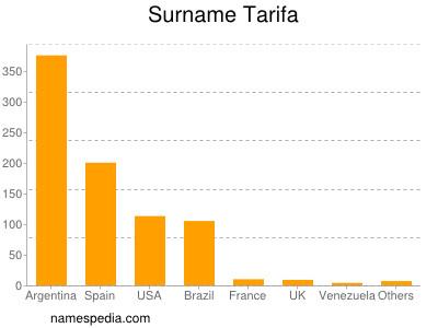Surname Tarifa