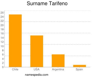 Surname Tarifeno