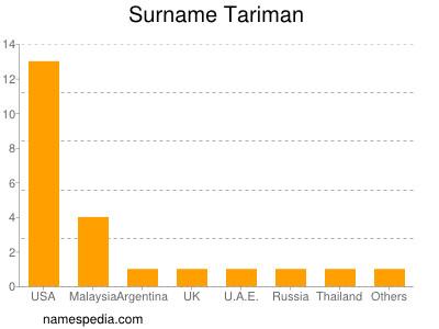 Surname Tariman